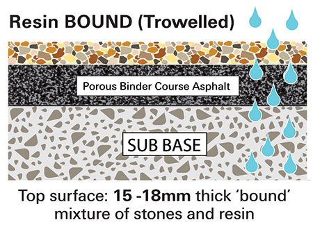 Resin Bound Surface Diagram